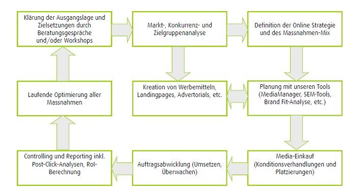Wifimaku: Prozess Mediaplanung